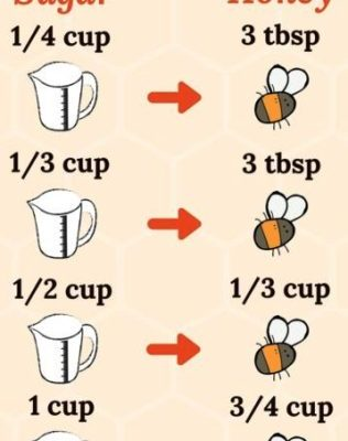 Honey for Sugar Chart